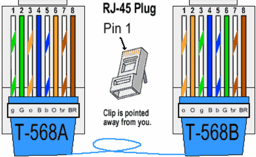 color coding cat 5e and cat 6 cable straight through and cross over Cat 6 Outlet Wiring