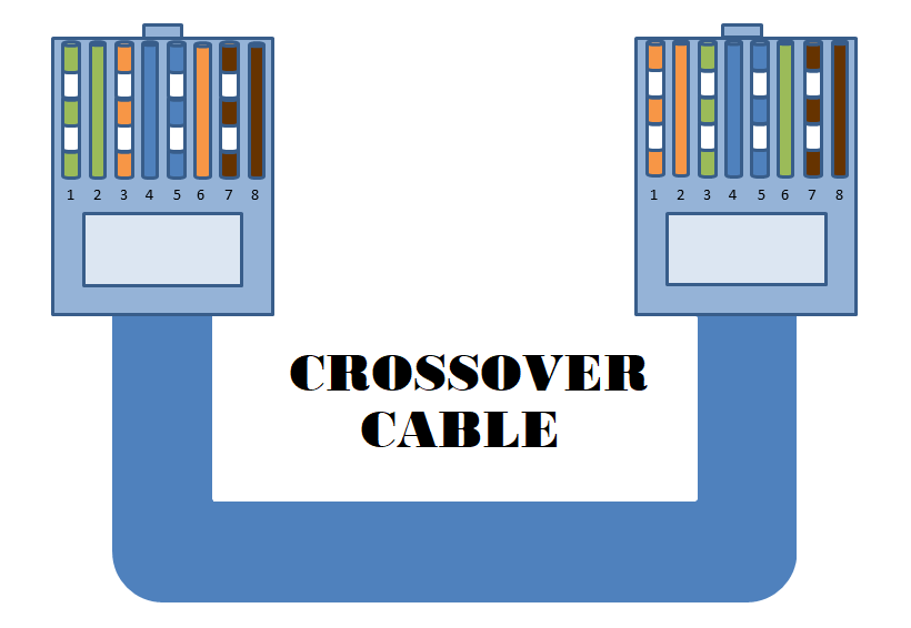 Crossover cable color code for cat5 and cat6