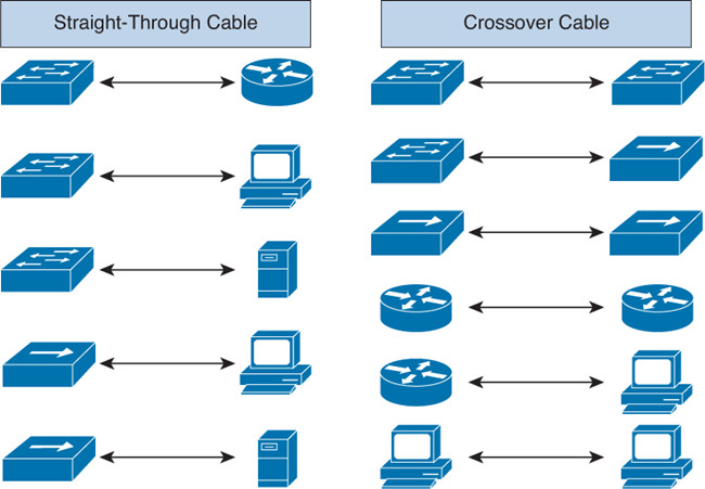 devices connected with cross or straight through cable